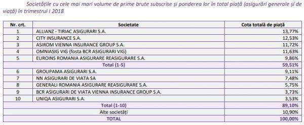 segmentul asigurarilor generale